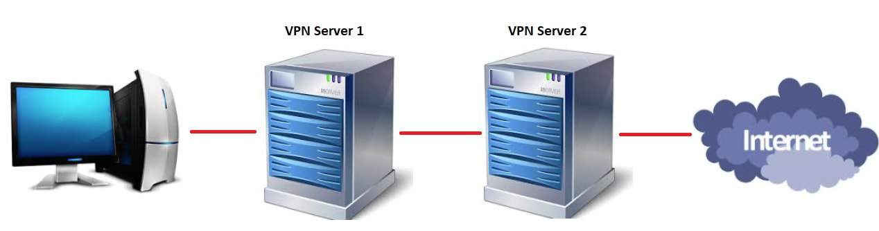 Extra security with double VPN